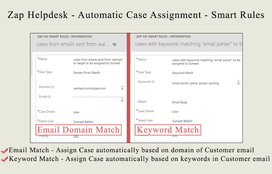 Comparision of automatic case assignment techniques available in Zap ...